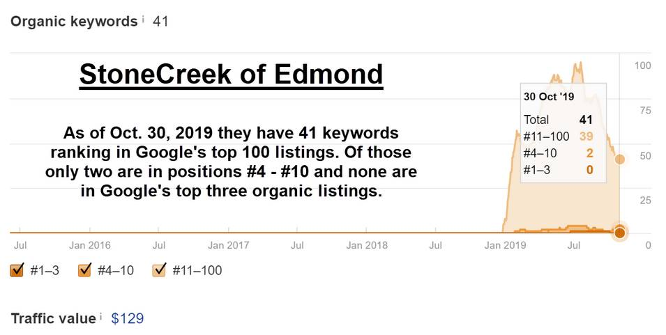 StoneCreek of Edmond organic keyword traffic and rankings 2019-10-30